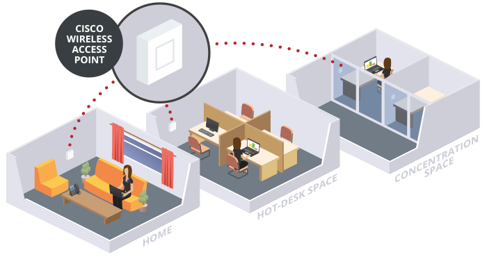 Create Flexible Work Areas / Office Space